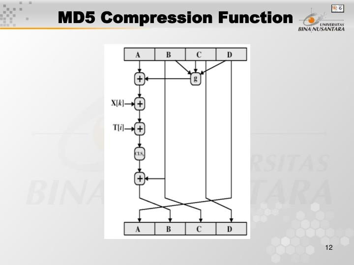 MD5 Compression Function