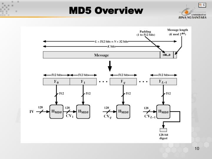 MD5 Overview
