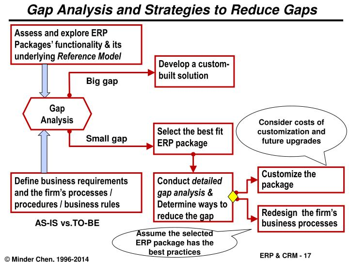 gap strategies analysis What is a gap a gap is a change in price levels between the close and open of two consecutive days although most technical analysis manuals define the four types of gap patterns as common, breakaway, continuation, and exhaustion, those labels are applied after the chart pattern is established that is, the difference.