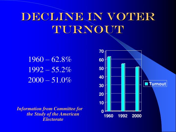 Decline in Voter Turnout
