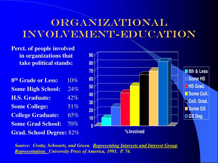 Organizational Involvement-Education