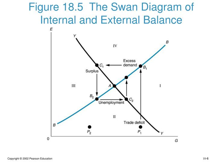 Swan diagram ppt basic guide wiring diagram ppt chapter 18 spending and the exchange rate in the keynesian rh slideserve com funnel diagram ccuart Choice Image