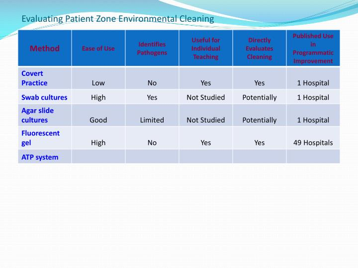 Evaluating Patient Zone Environmental Cleaning