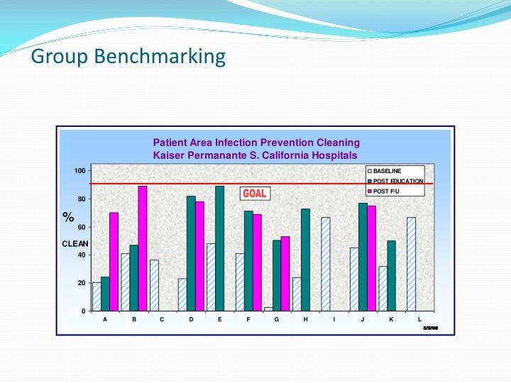 Group Benchmarking