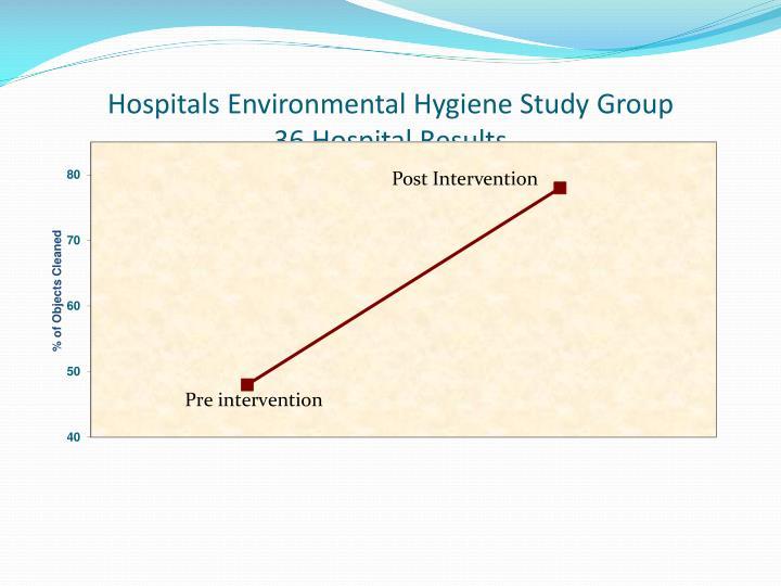 Hospitals Environmental Hygiene Study Group