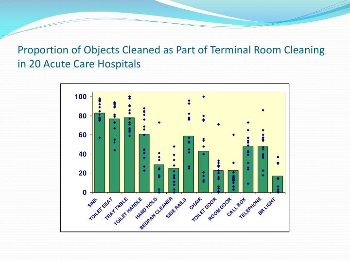 Proportion of Objects Cleaned as Part of Terminal Room Cleaning in 20 Acute Care Hospitals
