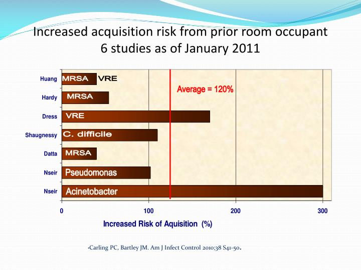 Increased acquisition risk from prior room occupant            6 studies as of January 2011