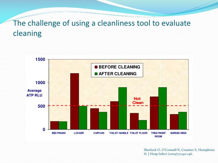 The challenge of using a cleanliness tool to evaluate cleaning
