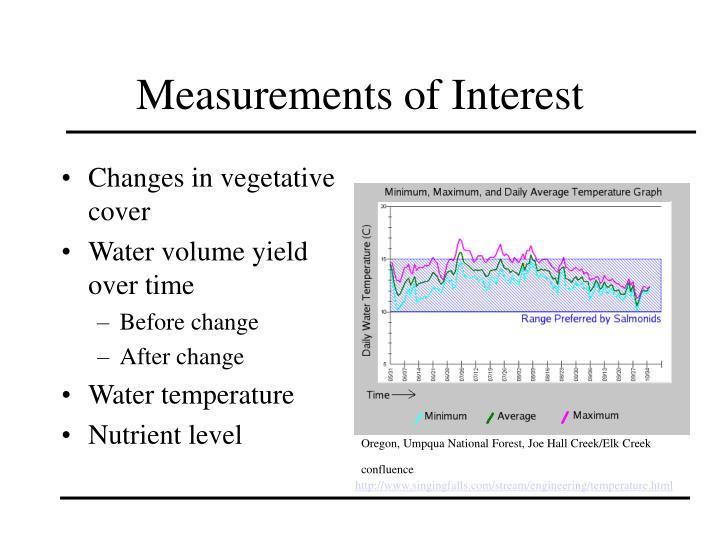 Measurements of Interest