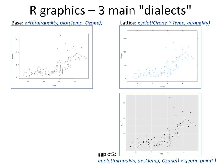 "R graphics – 3 main ""dialects"""