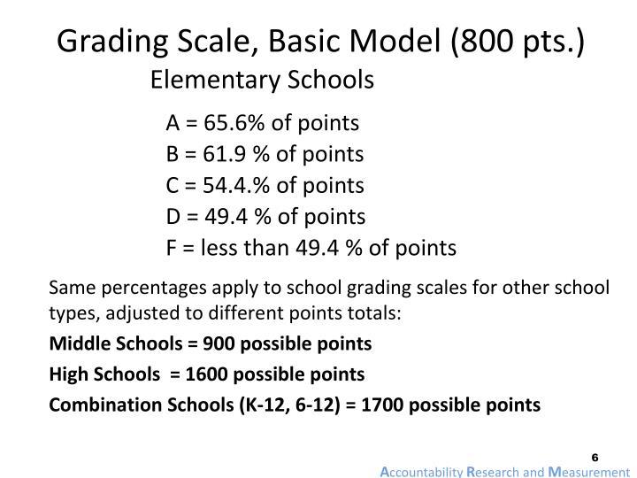 Grading Scale, Basic Model (800 pts.)