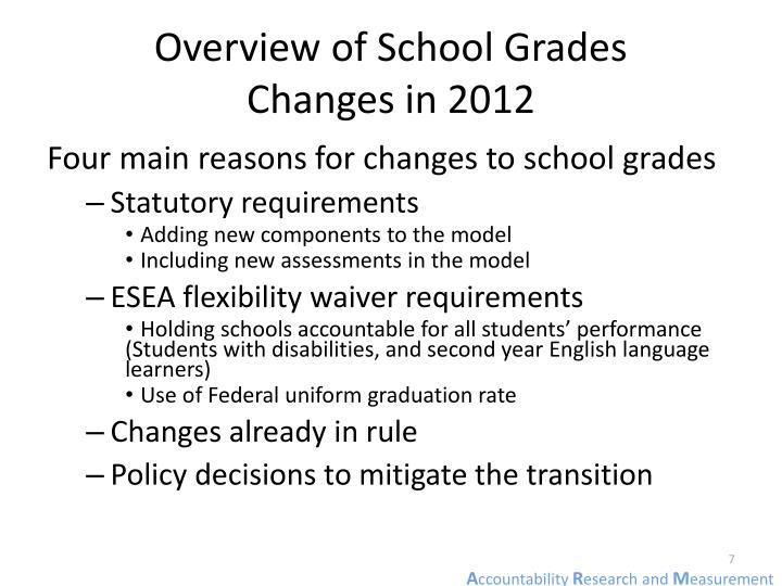 Overview of School Grades