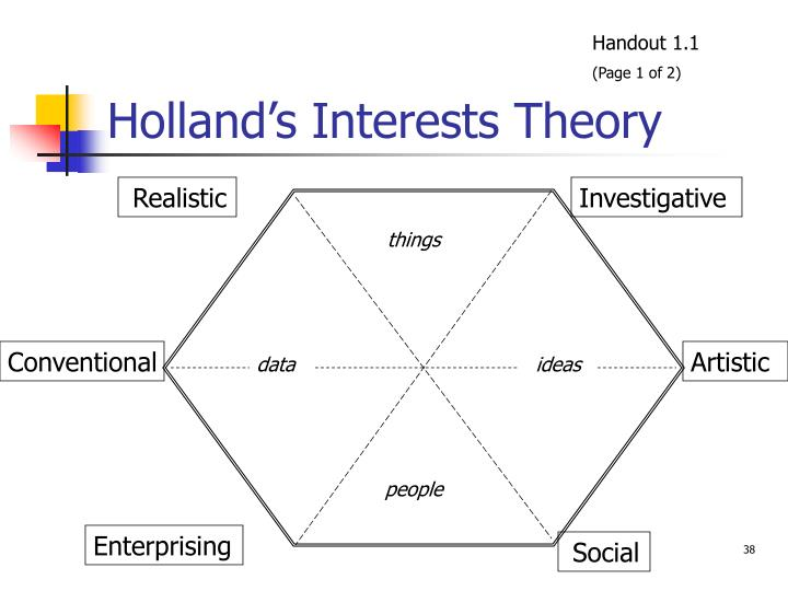 holland s interests theory n.