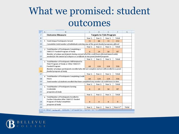 What we promised: student outcomes