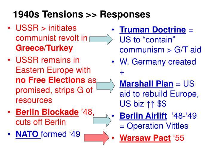 USSR > initiates communist revolt in