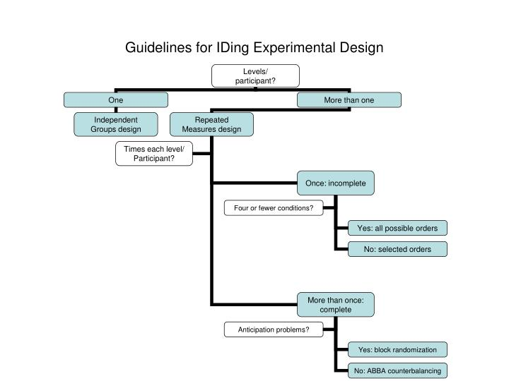 guidelines for iding experimental design n.