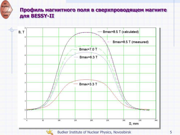 Профиль магнитного поля в сверхпроводящем магните для