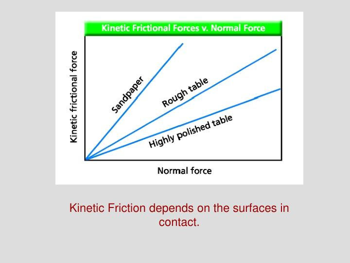 Kinetic Friction depends on the surfaces in contact.