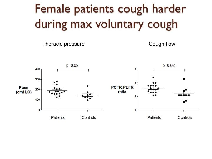 Female patients cough harder during max voluntary cough