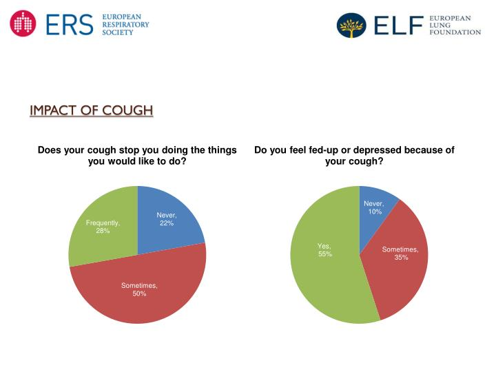 IMPACT OF COUGH