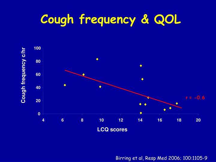 Cough frequency & QOL