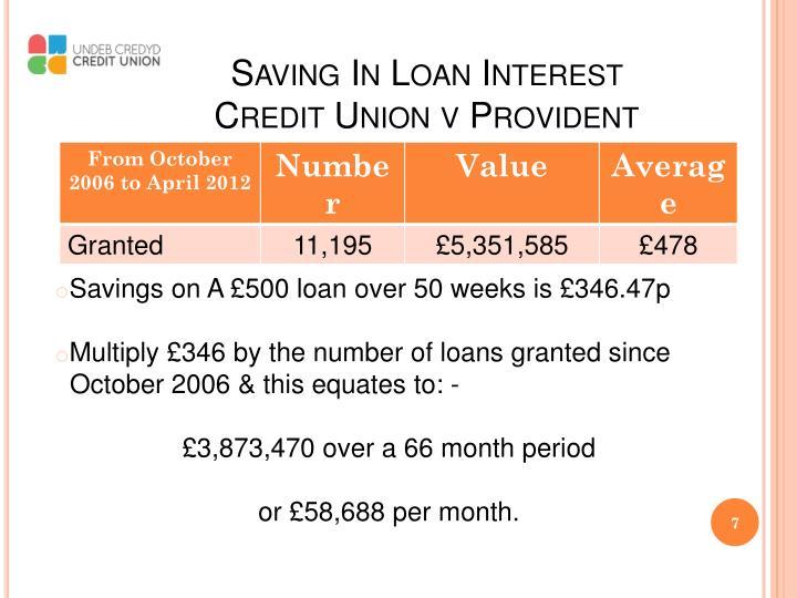 Saving In Loan Interest