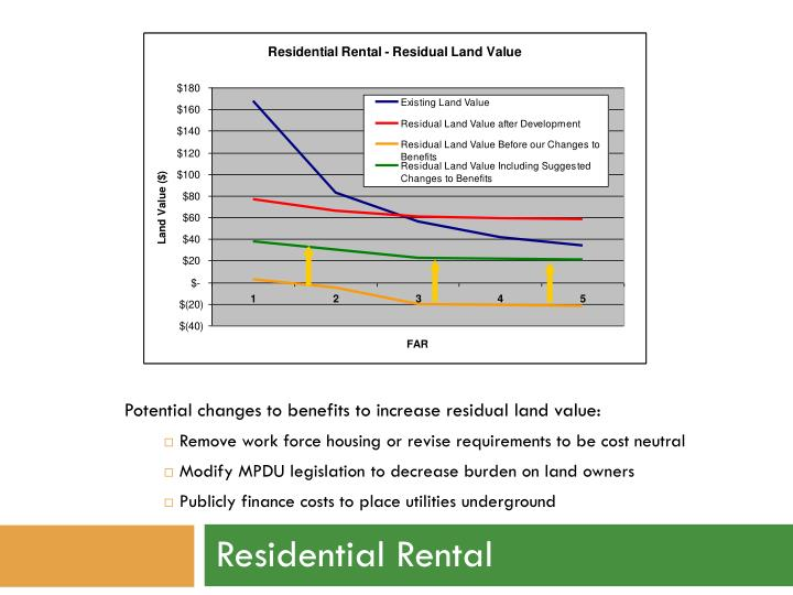cost and reasonable rental value Income tax issues for lessors and lessees by rent and related payments excess of the current fair market rental rate could amortize the premium value of such.