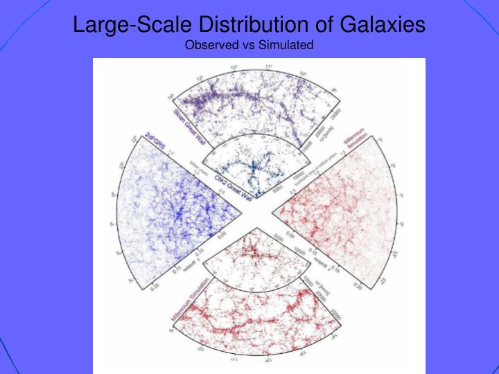 Large-Scale Distribution of Galaxies