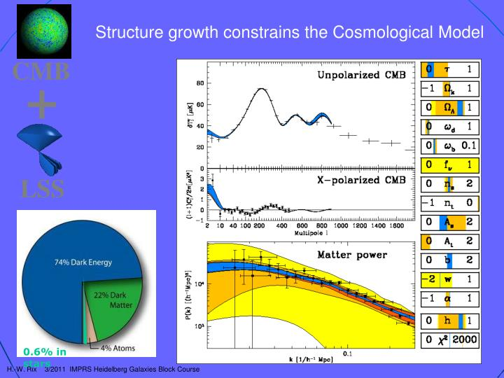 Structure growth constrains the Cosmological Model