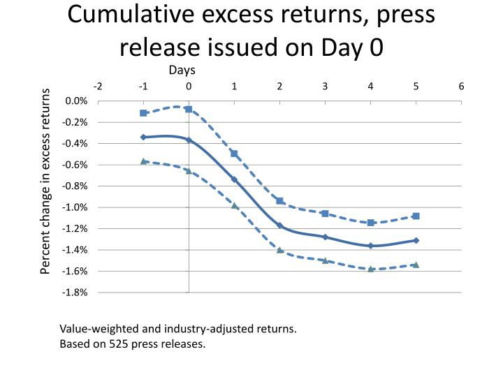 Cumulative excess returns, press release issued on Day 0