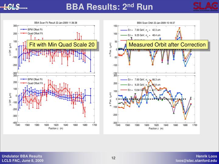 BBA Results: 2
