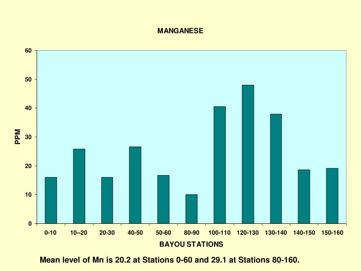 Mean level of Mn is 20.2 at Stations 0-60 and 29.1 at Stations 80-160.