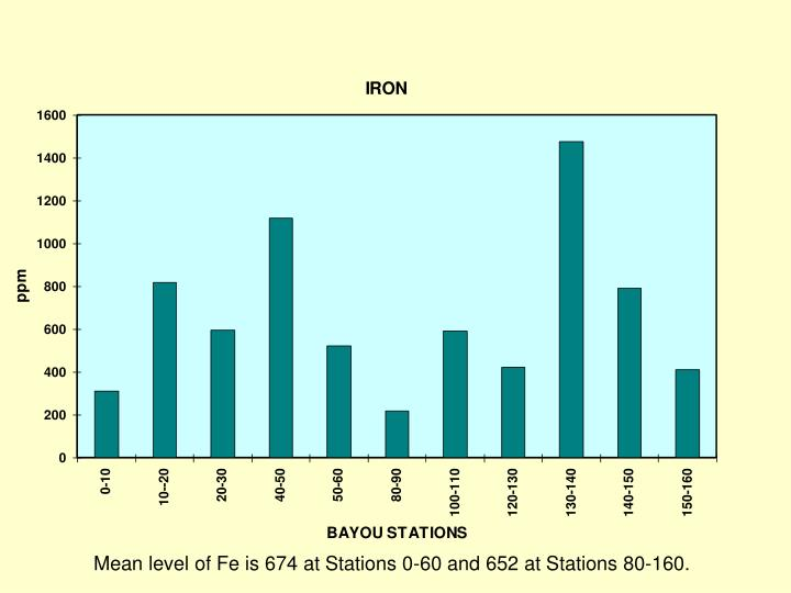 Mean level of Fe is 674 at Stations 0-60 and 652 at Stations 80-160.