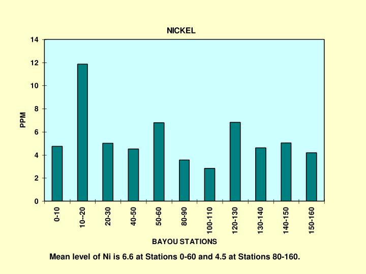 Mean level of Ni is 6.6 at Stations 0-60 and 4.5 at