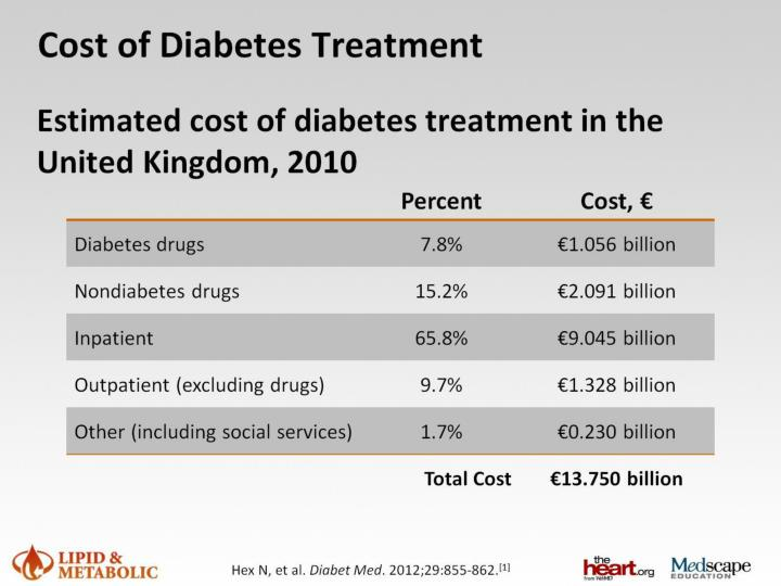 Cost of Diabetes Treatment