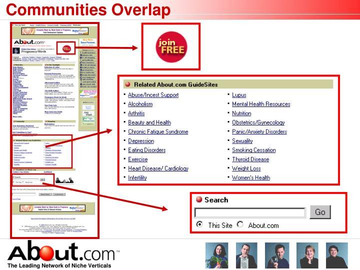 Communities Overlap