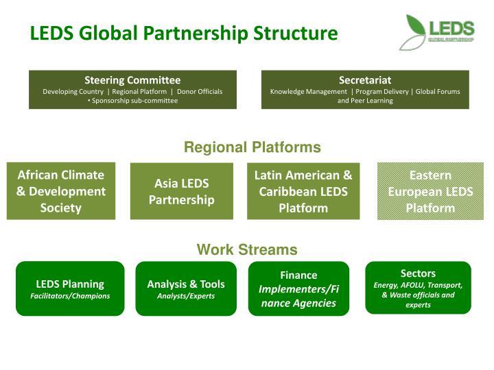LEDS Global Partnership Structure