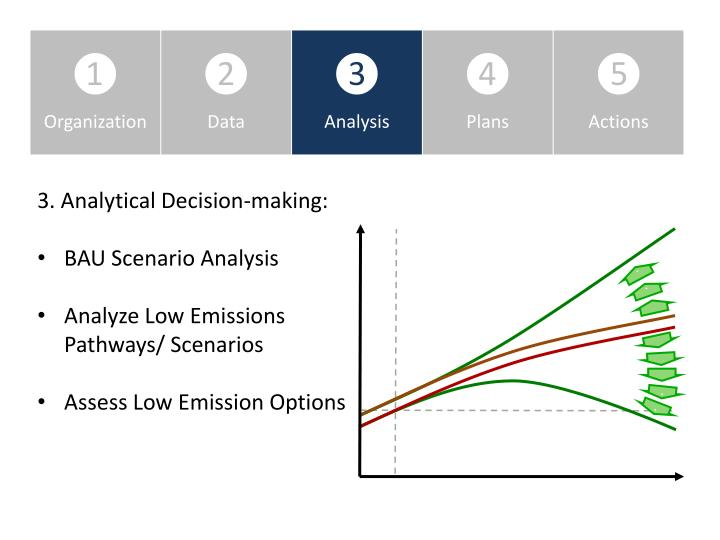 3. Analytical Decision-making: