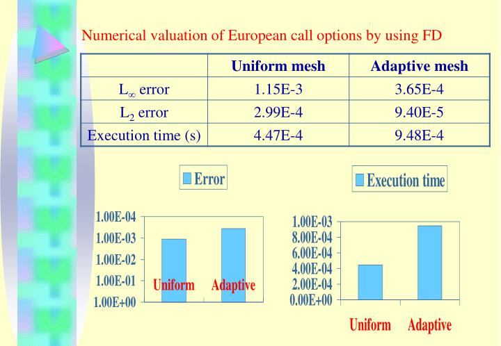 Numerical valuation of European call options by using FD