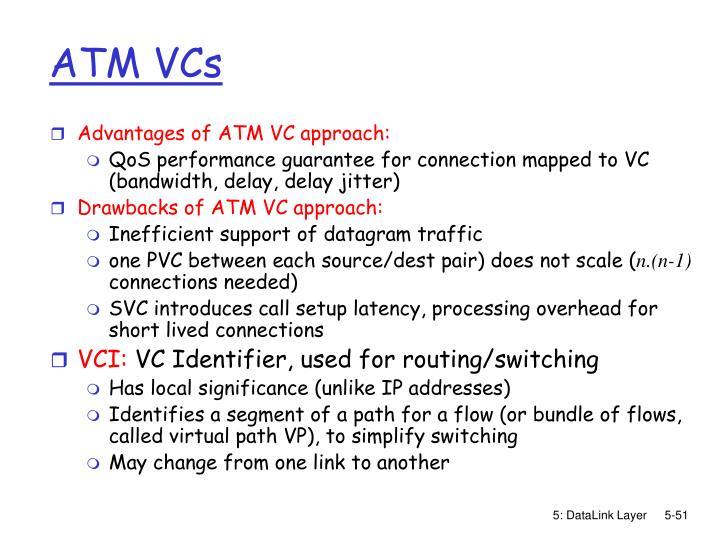 ATM VCs