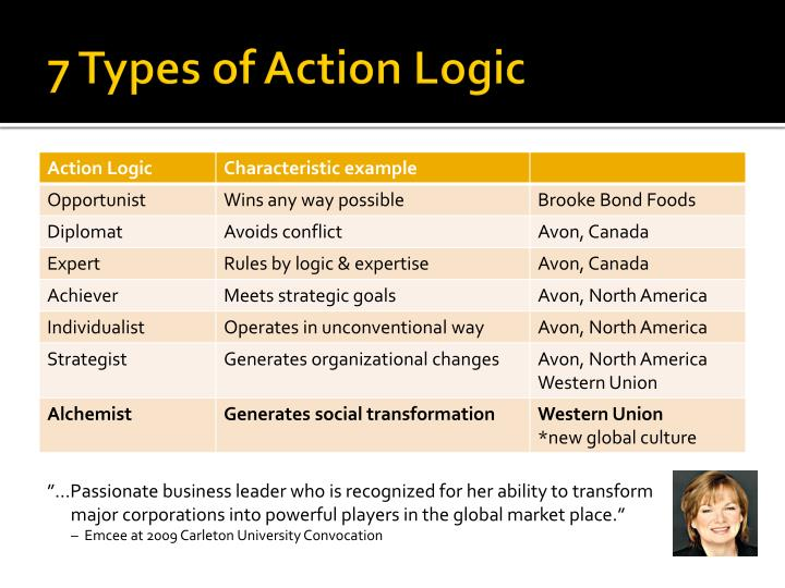 7 Types of Action Logic