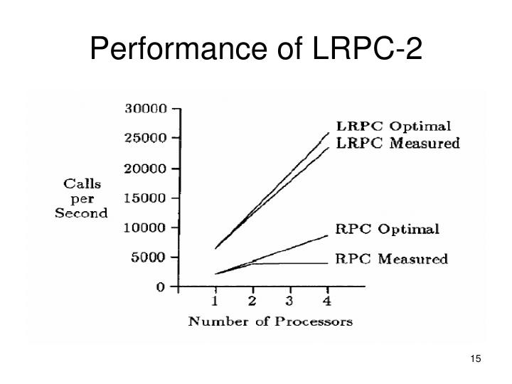 Performance of LRPC-2