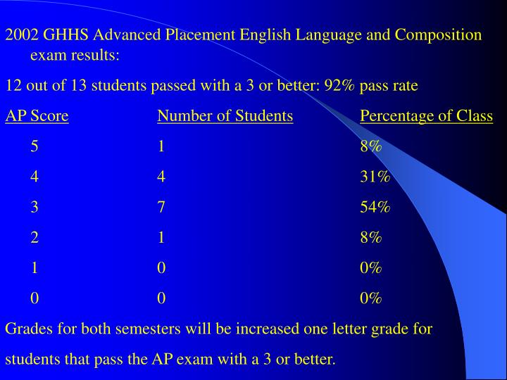 2002 GHHS Advanced Placement English Language and Composition exam results: