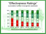 effectiveness ratings cumulative number of programs assessed