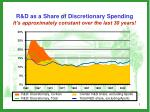r d as a share of discretionary spending it s approximately constant over the last 30 years