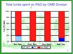 total funds spent on r d by omb division