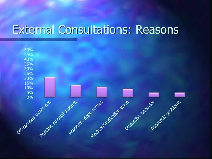 External Consultations: Reasons