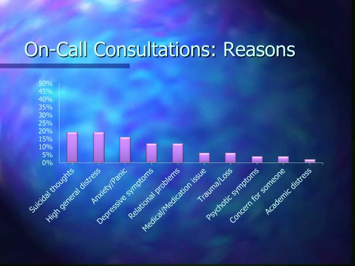On-Call Consultations