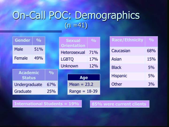On-Call POC: Demographics