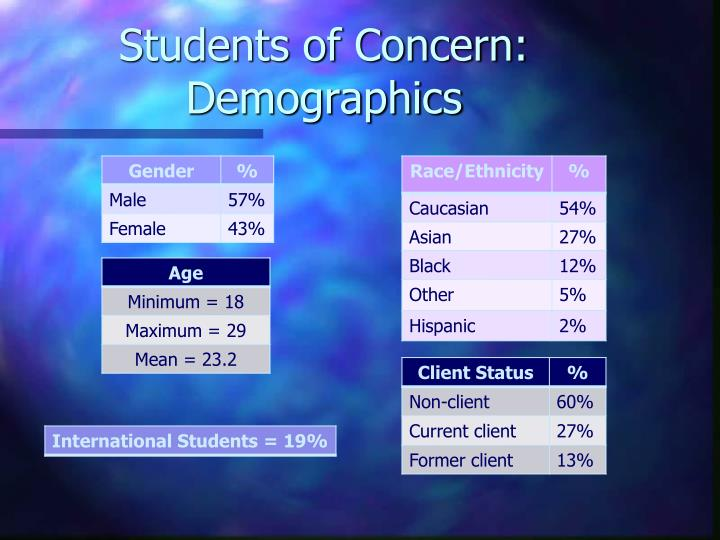 Students of Concern: Demographics